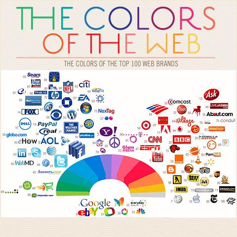 Colours of the Web - Colour-dominance online
